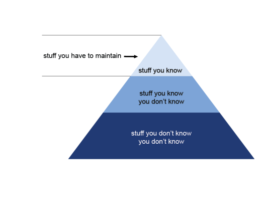 AgileTODAY-Neal-Ford-Triangle-Figure2