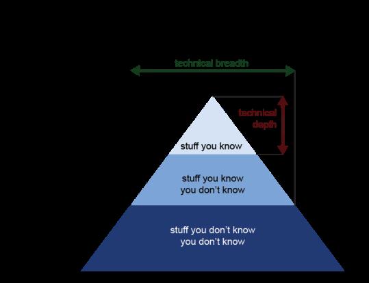 AgileTODAY-Neal-Ford-Triangle-Figure3